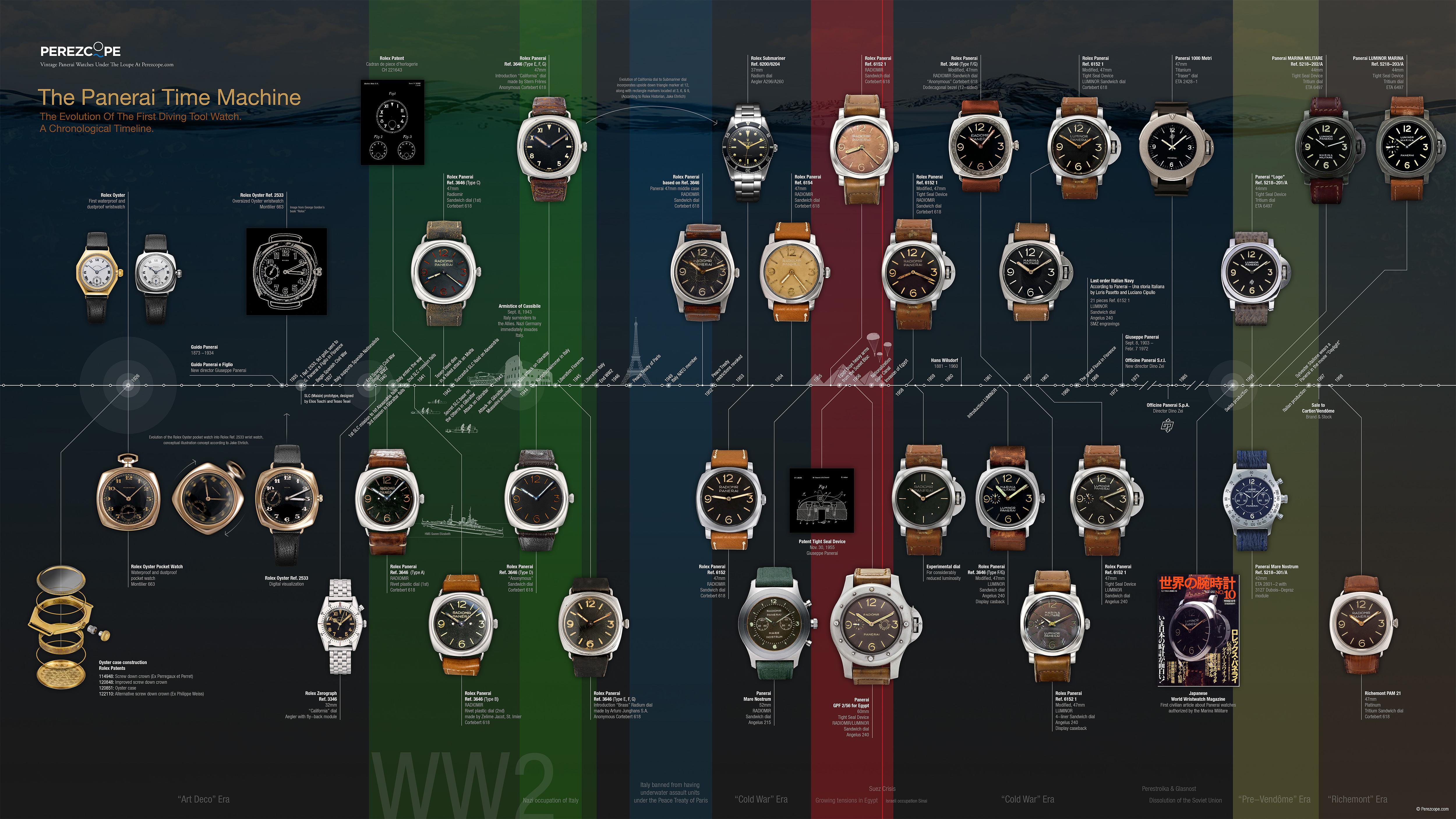 Panerai Timeline