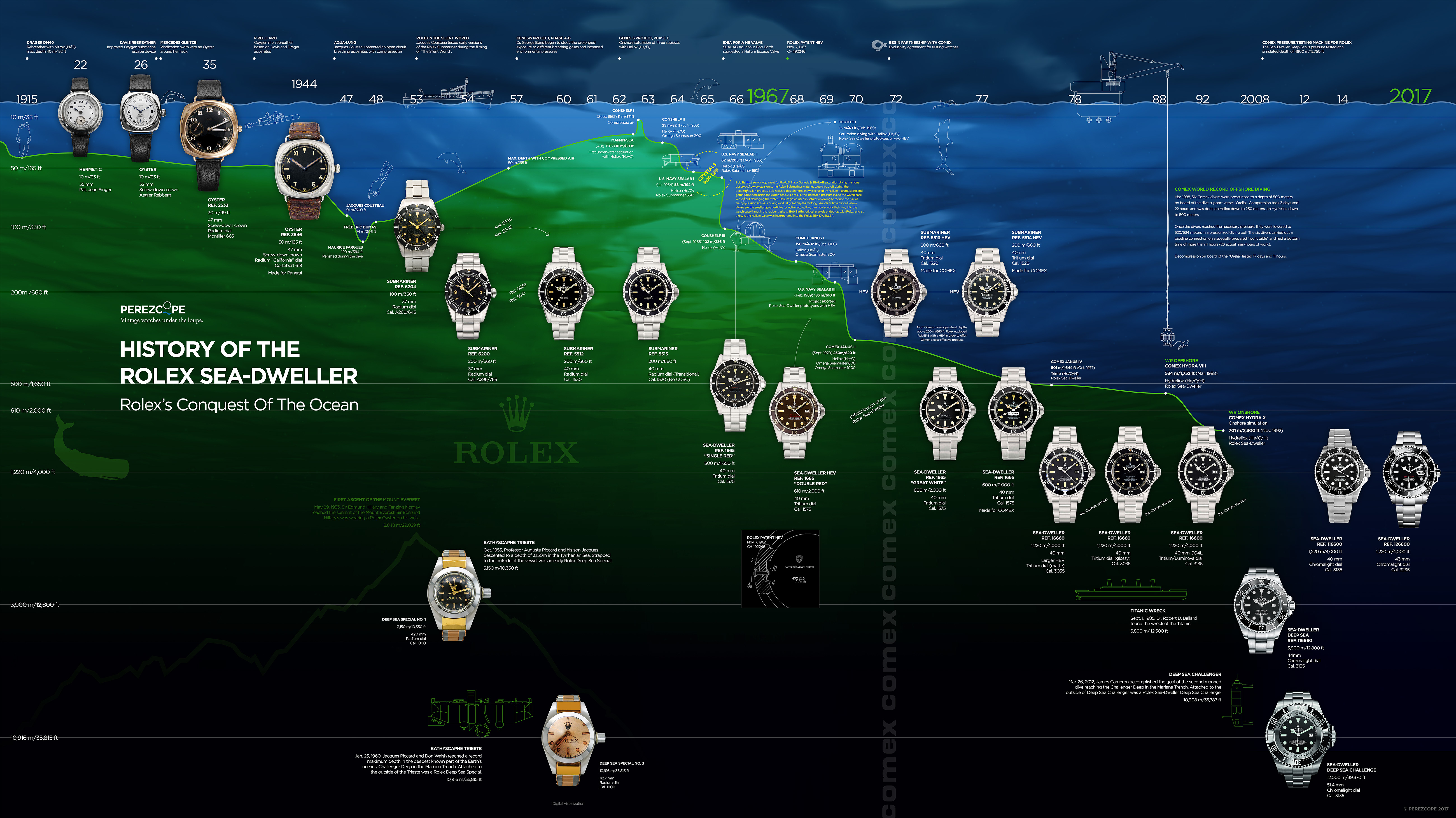 History of the Rolex Sea-Dweller