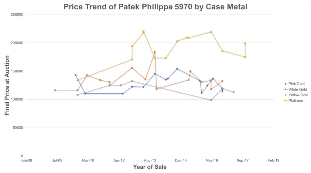 Performance of the 5970 tracked by case metal at Christie's, Phillips Watches & Sotheby's as of June 2009 into December of 2017