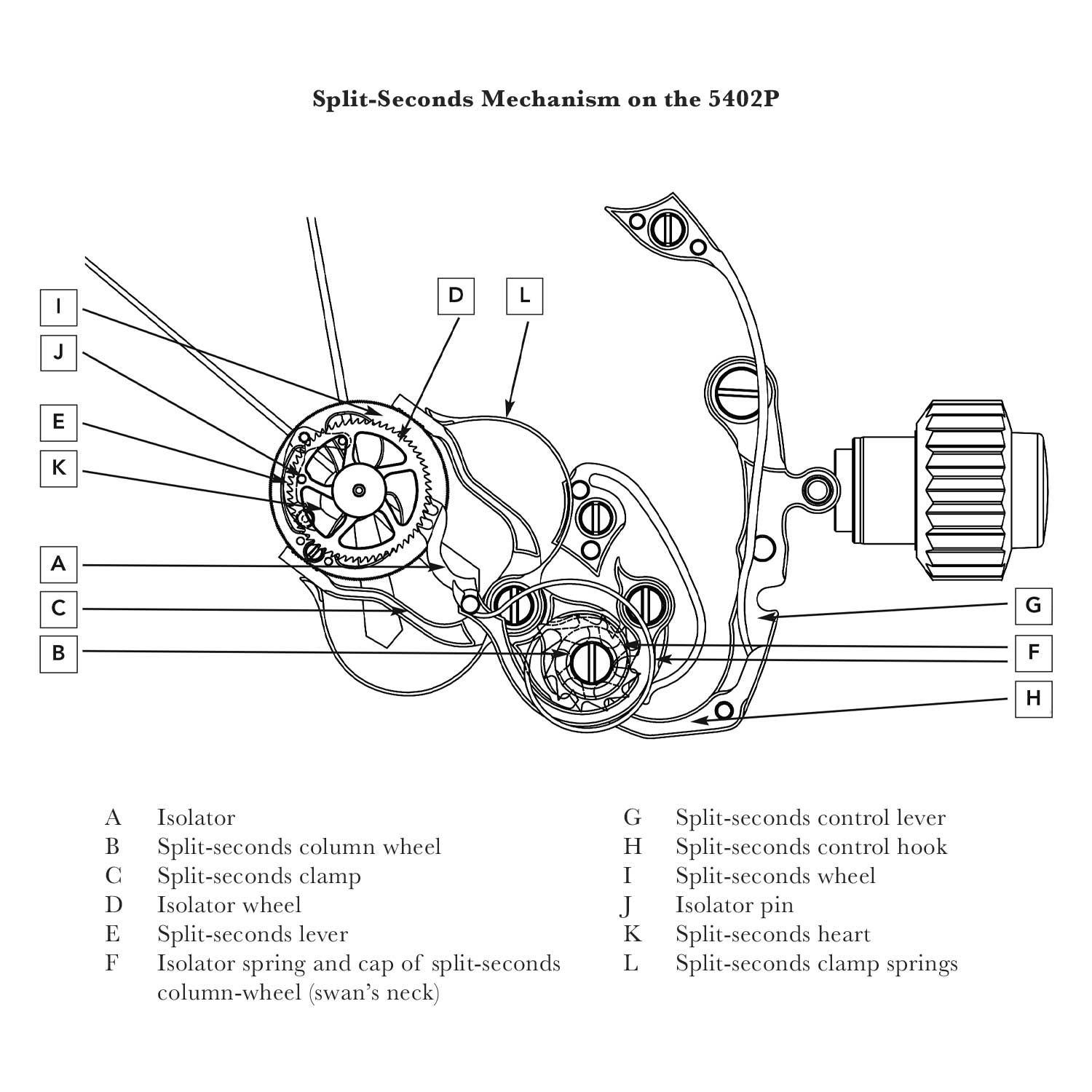 Parts of the split-seconds mechanism on the 5402's CH 29-535 PS Q