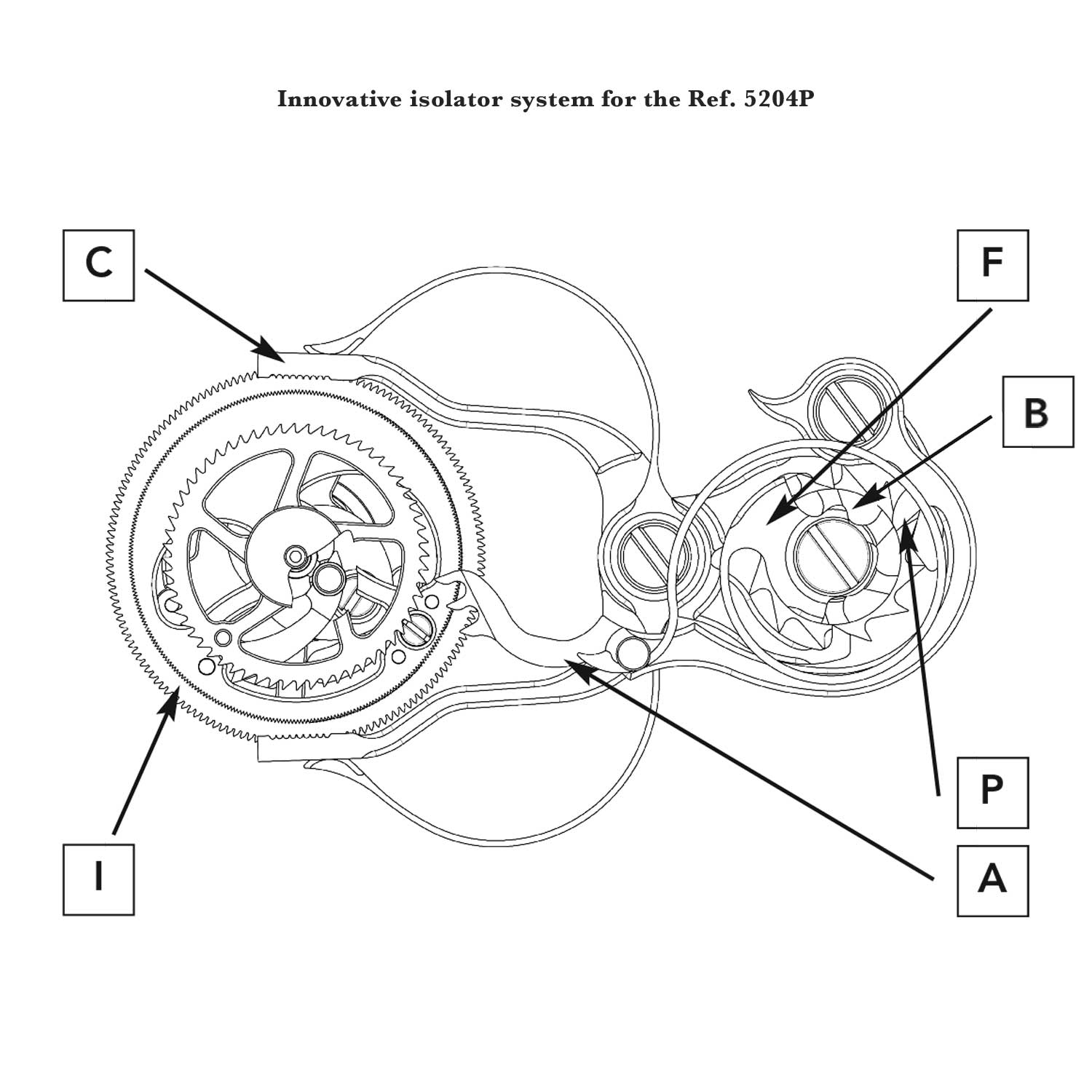 The unique Patek Philippe design is based on an isolator (A) controlled by the split-seconds column wheel (B). As soon as the split-seconds clamp (C) closes, the beak (P) of the isolator falls between two columns and with its teeth advances isolator wheel (D) that uncouples split-seconds lever. When the splitseconds clamp is opened again, the beak (P) of the isolator is lifted onto a column; its teeth turn the isolator wheel in the opposite direction and the split-seconds lever is released again. The swan's neck cap of the column wheel doubles as a spring (F) that constantly presses the isolator (A) against the split-seconds column wheel.