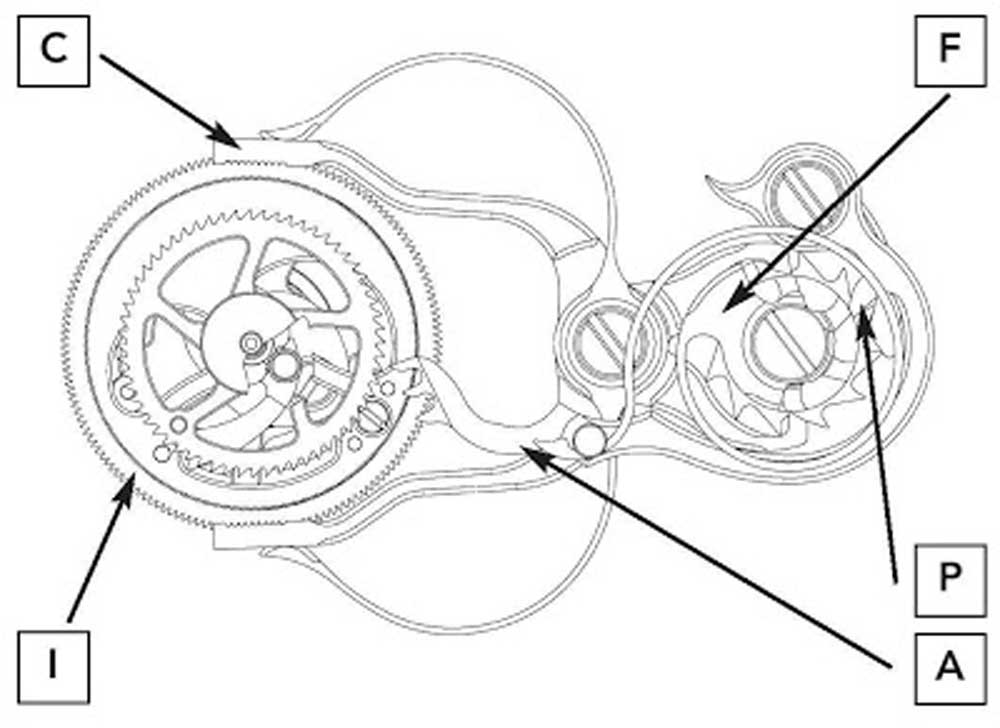 The unique Patek Philippe design is based on an isolator (A) controlled by the split-seconds column wheel (B). As soon as the split-seconds clamp (C) closes, the beak (P) of the isolator falls between two columns and with its teeth advances isolator wheel (D) that uncouples split-seconds lever (E). When the splitseconds clamp is opened again, the beak (P) of the isolator is lifted onto a column; its teeth turn the isolator wheel in the opposite direction and the split-seconds lever is released again. The swan's neck cap of the column wheel doubles as a spring (F) that constantly presses the isolator (A) against the split-seconds column wheel