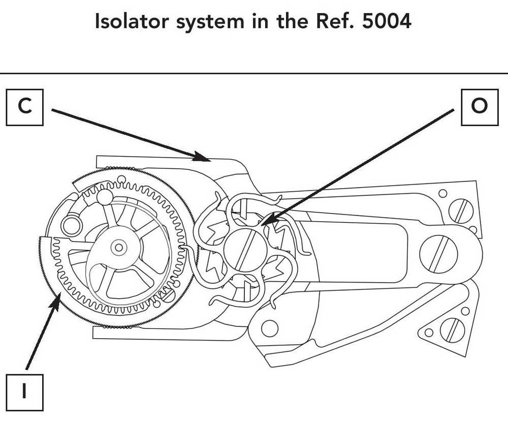 The isolator for the split-seconds lever relies on an isolator wheel that is driven by an octopus wheel (O) (isolator wheel / splitseconds spring wheel) on the split-seconds column wheel and uncouples the split-seconds lever as soon as the split-seconds clamp (C) closes. Because the octopus wheel consistently rotates in the same direction, it always has to be returned to its home position together with the split-seconds lever; this is done by the isolator wheel spring as soon as the split-seconds clamp opens again