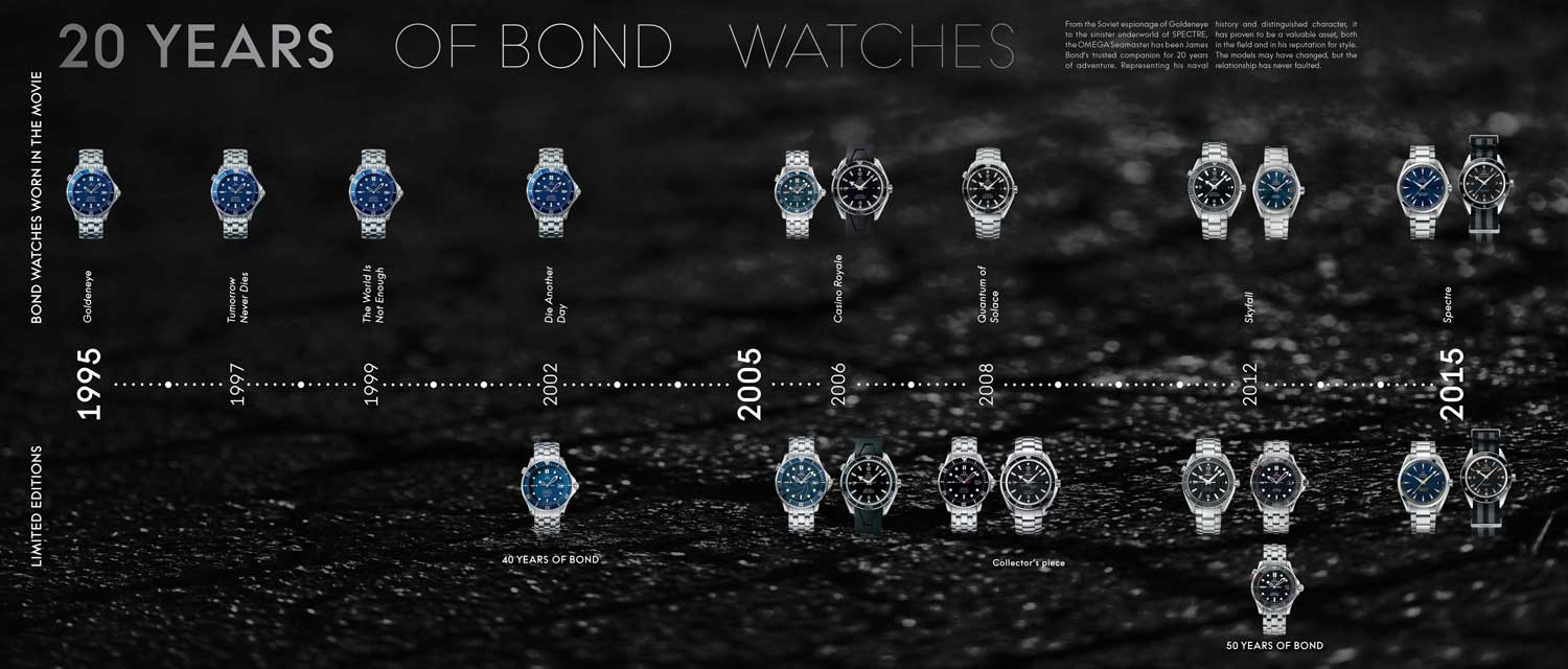 Timeline_20-years-of-Bond-watches.jpg CAPTION: A timeline of all the Omega watches made for Bond, or with Bond in mind, since 1995 (Image: www.omegawatches.com)