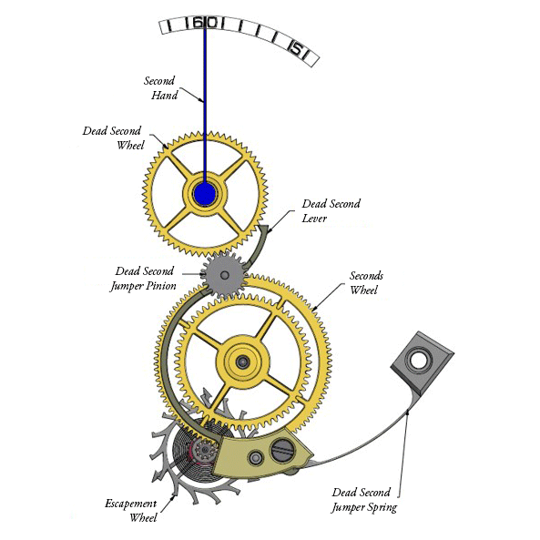 Mechanism for the direct drive dead seconds mechanism