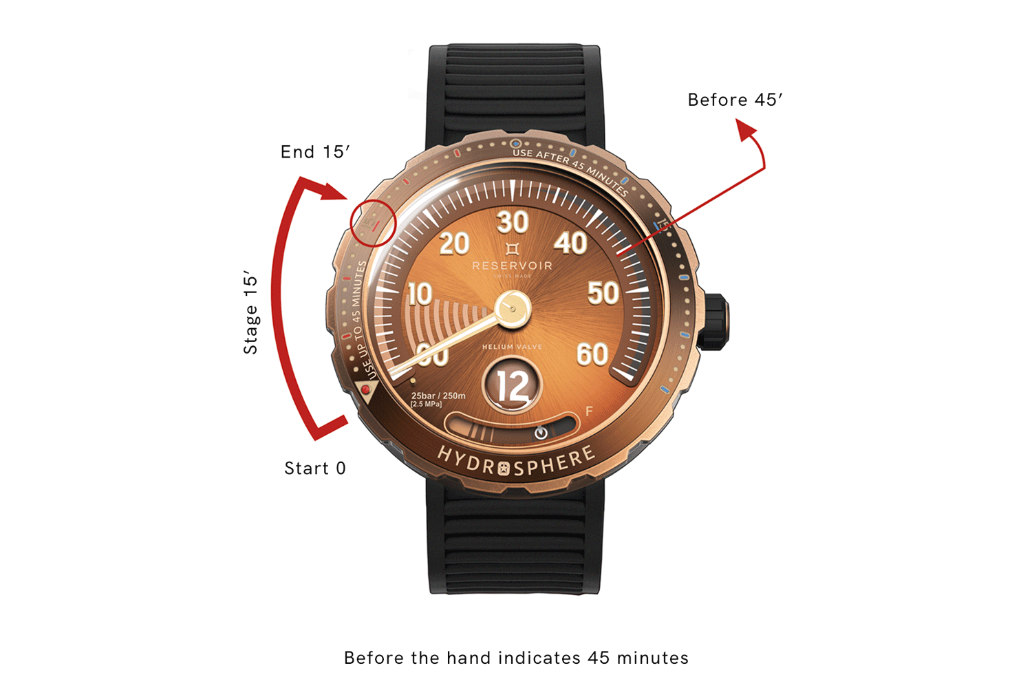 How to measure the decompression level of 15 minutes, before the minute hand indicates 45 minutes