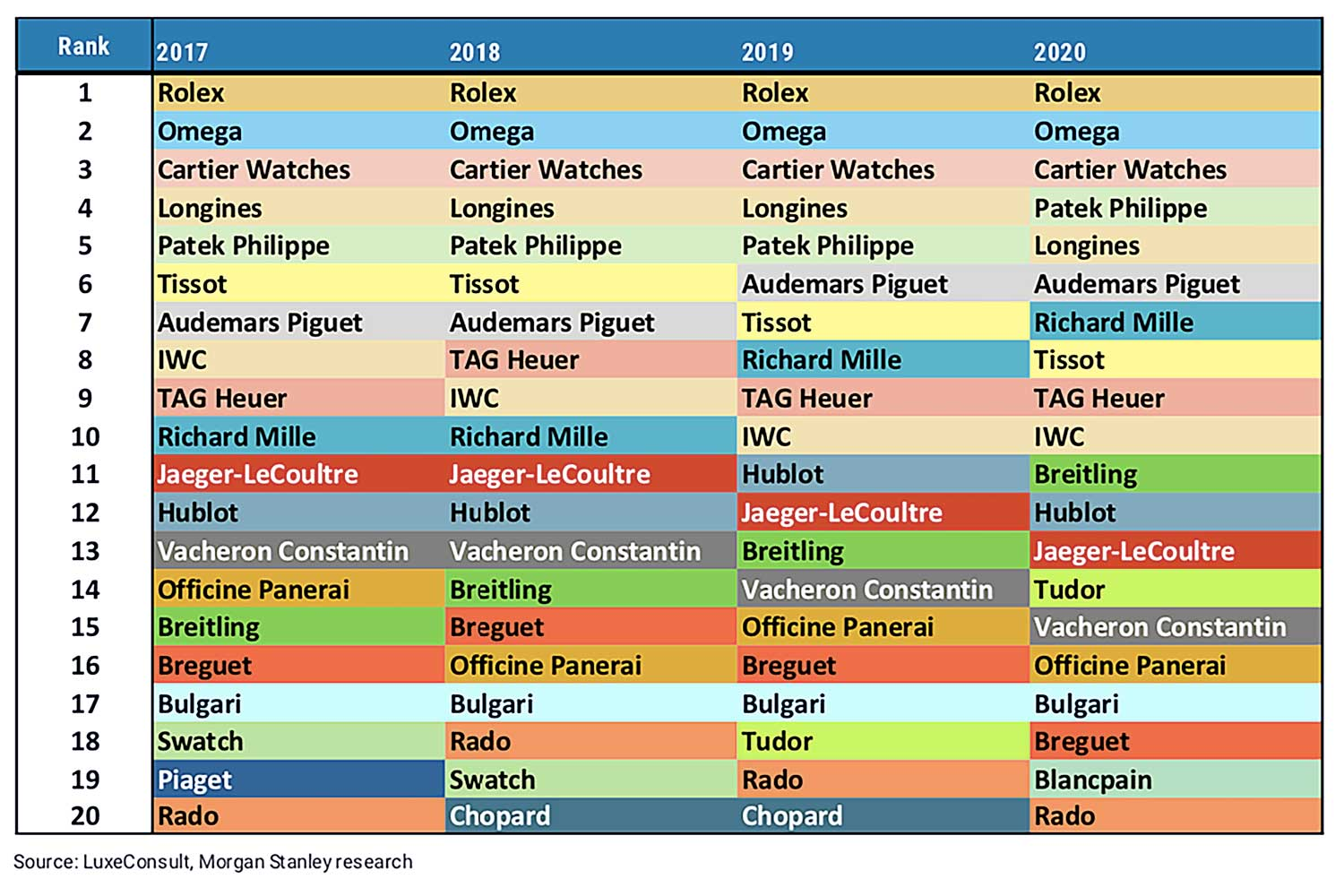 The top 20 Swiss watch brands by sales since 2017 (Source: Morgan Stanley)