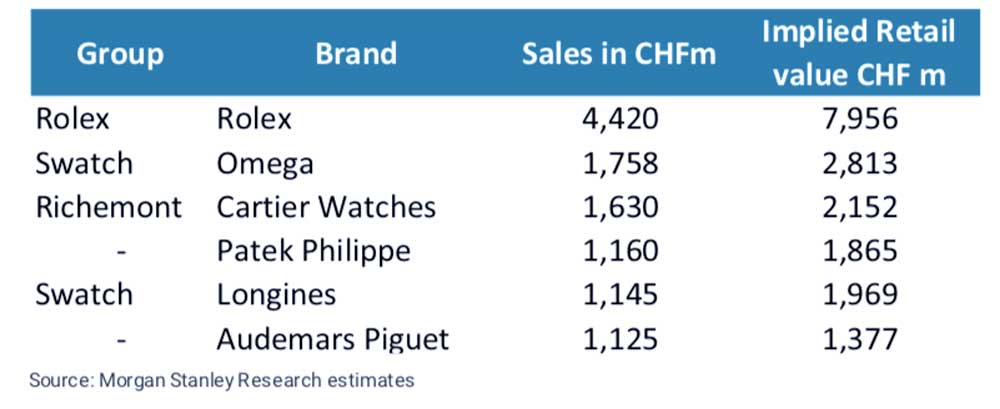 A recent report by Morgan Stanley and LuxeConsult on the Swiss watch industry, recognizes Patek Philippe as the fourth most significant brand as measured by turnover, with sales estimated at CHF 1.16 billion in 2020.