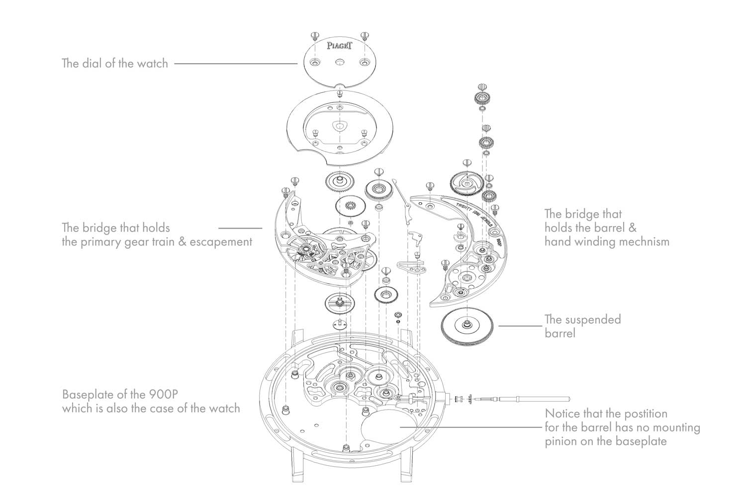 A blown up diagram of the 900P showing how the gear train and other components of the timepiece are built into the caseback, which serves as the movement's baseplate