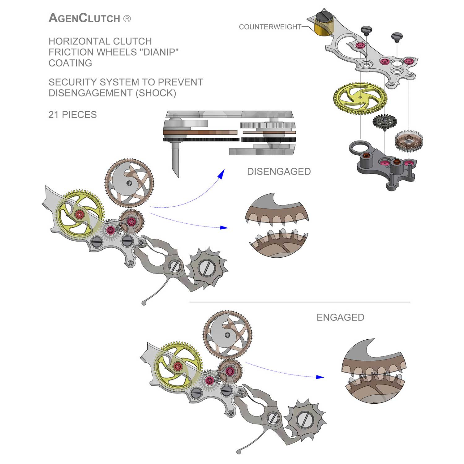 The patented AgenClutch system (Image: Singer)
