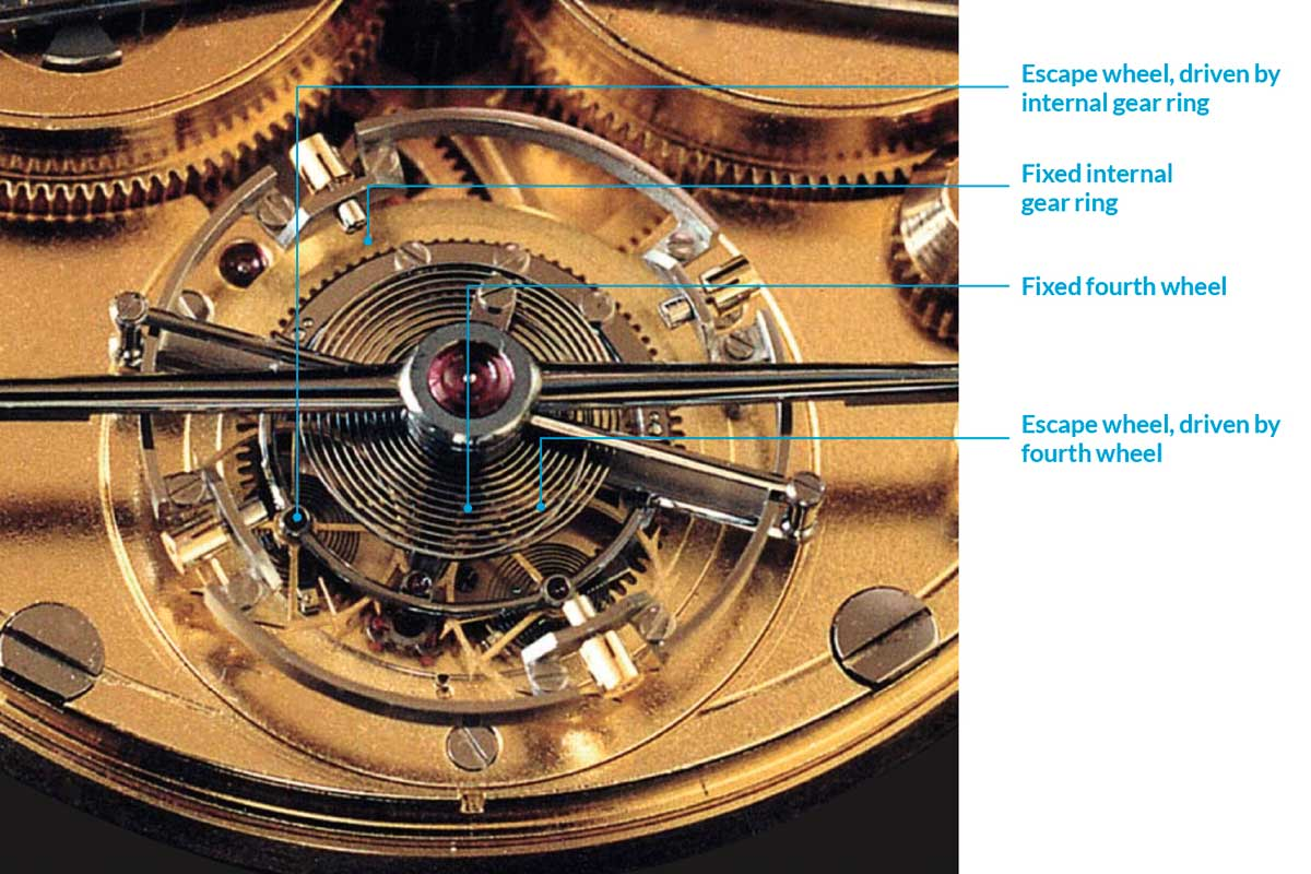 Pratt's solution of a fixed internal gear ring remains the only conceivable way to implement a natural escapement in a tourbillon watch to date