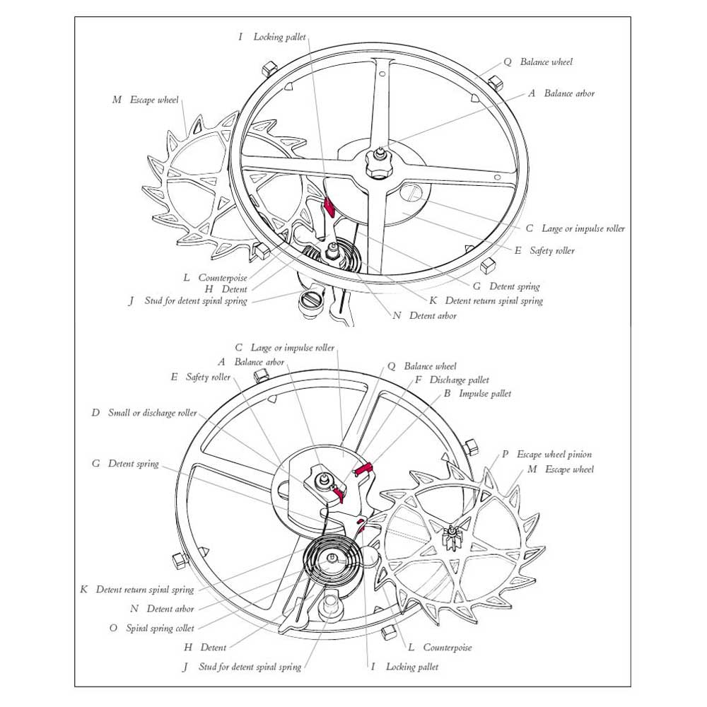 """Drawings of the detent escapement in the UJS-P8 movement. The upper sketch is the top view and the lower one captures the escapement's view from the bottom. (Image: """"The Jurgensen Dynasty, four centuries of watchmaking in two countries"""" by John M. R. Knudsen)"""
