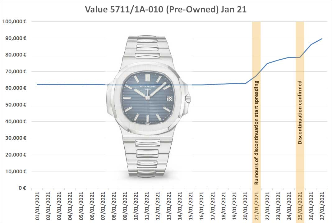 WIthin a week of the announcement of the discontinuation of Patek Philippe's 5711/1A-010, the price of the watch in the secondary market was up by almost 50 percent (Image: WatchPro)