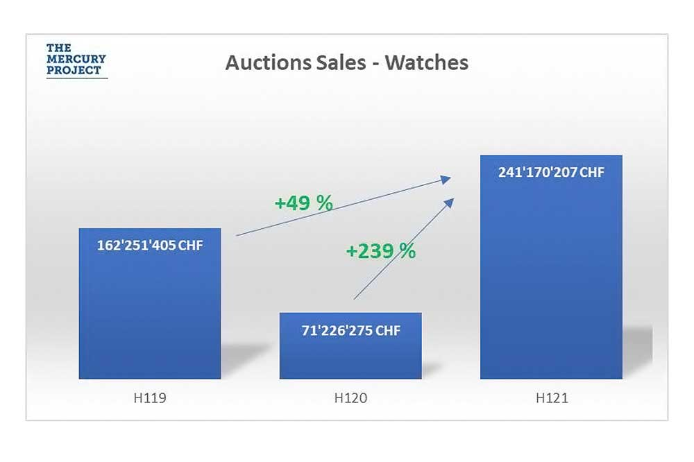 According to The Mercury Project's latest Hammertrack report, the key players—Christie's, Phillips, Sotheby's, Antiquorum, Bonhams and Poly Auction—recorded a jump of 49 percent in sales in the first half of 2021 as compared to 2019.