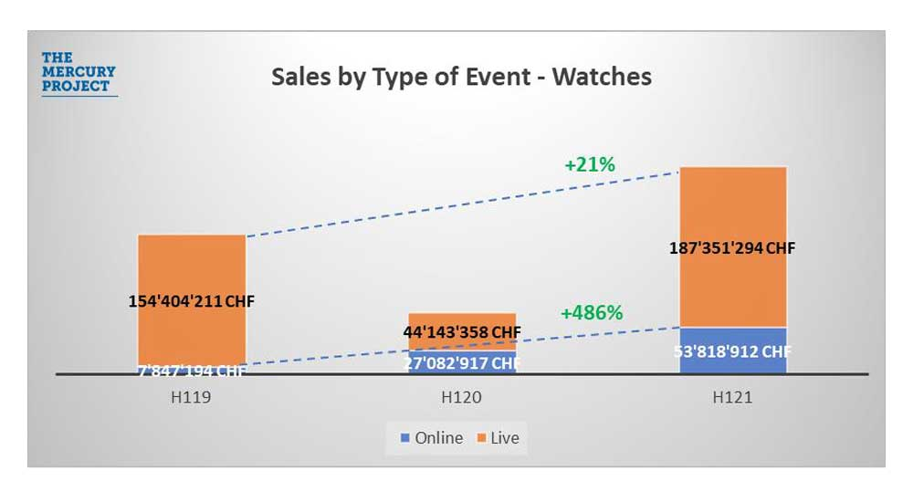 Helped by a heavy dose of online events and a wide array of offerings for new bidders, luxury watch auctions picked up steam in the first quarter of 2021