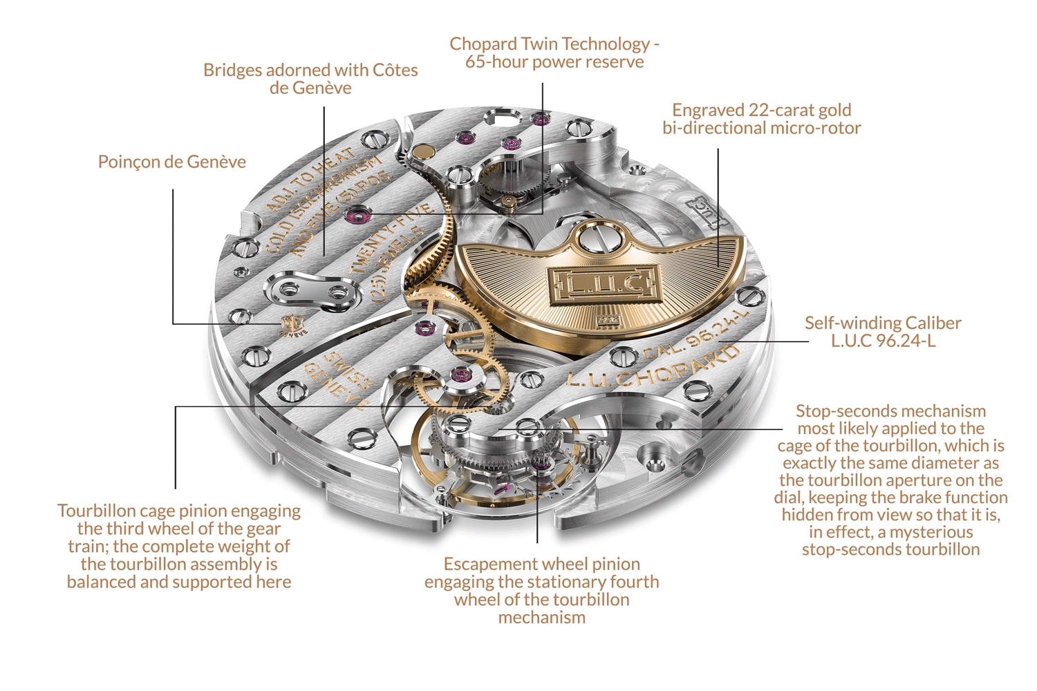 The L.U.C 96.24-L mechanical movement with automatic winding