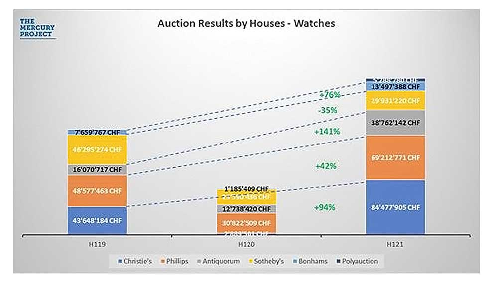 Results for the top auction houses.