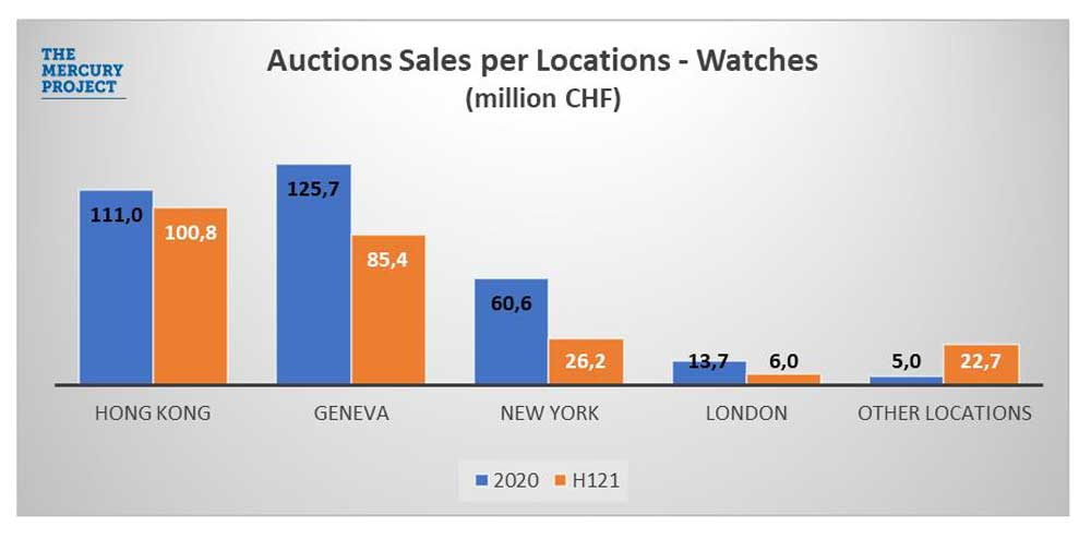 Hong Kong overtook Geneva reaching CHF 100.8 million in auctions in the first half of this year.