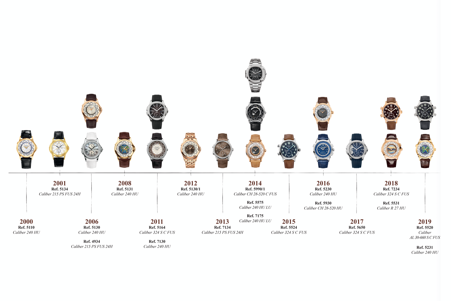 The World Timers of Patek Philippe in the 21st Century
